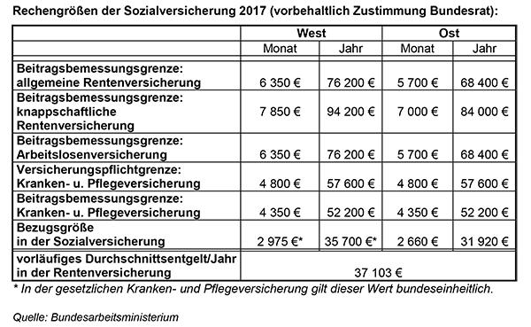 Rechengrößen der Sozialversicherung 2017